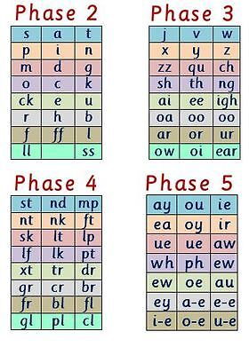 Phase 2 -5 LETTERS & SOUNDS - A4 LAMINATED POSTER- PHONICS- EYFS-STARTING SCHOOL • 2.58£