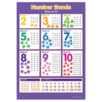 A4 Number Bonds Poster Story Of 2 To 10 Numeracy Educational Learning Resource • 2.95£
