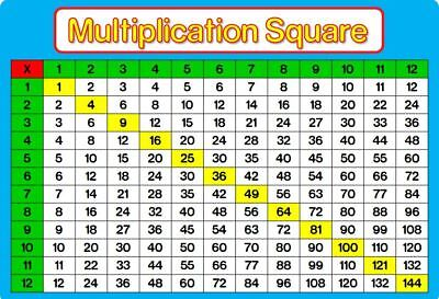 MULTIPLICATION SQUARE / TIMES TABLE A4 Laminated Poster BLUE Maths EDUCATIONAL • 2.49£